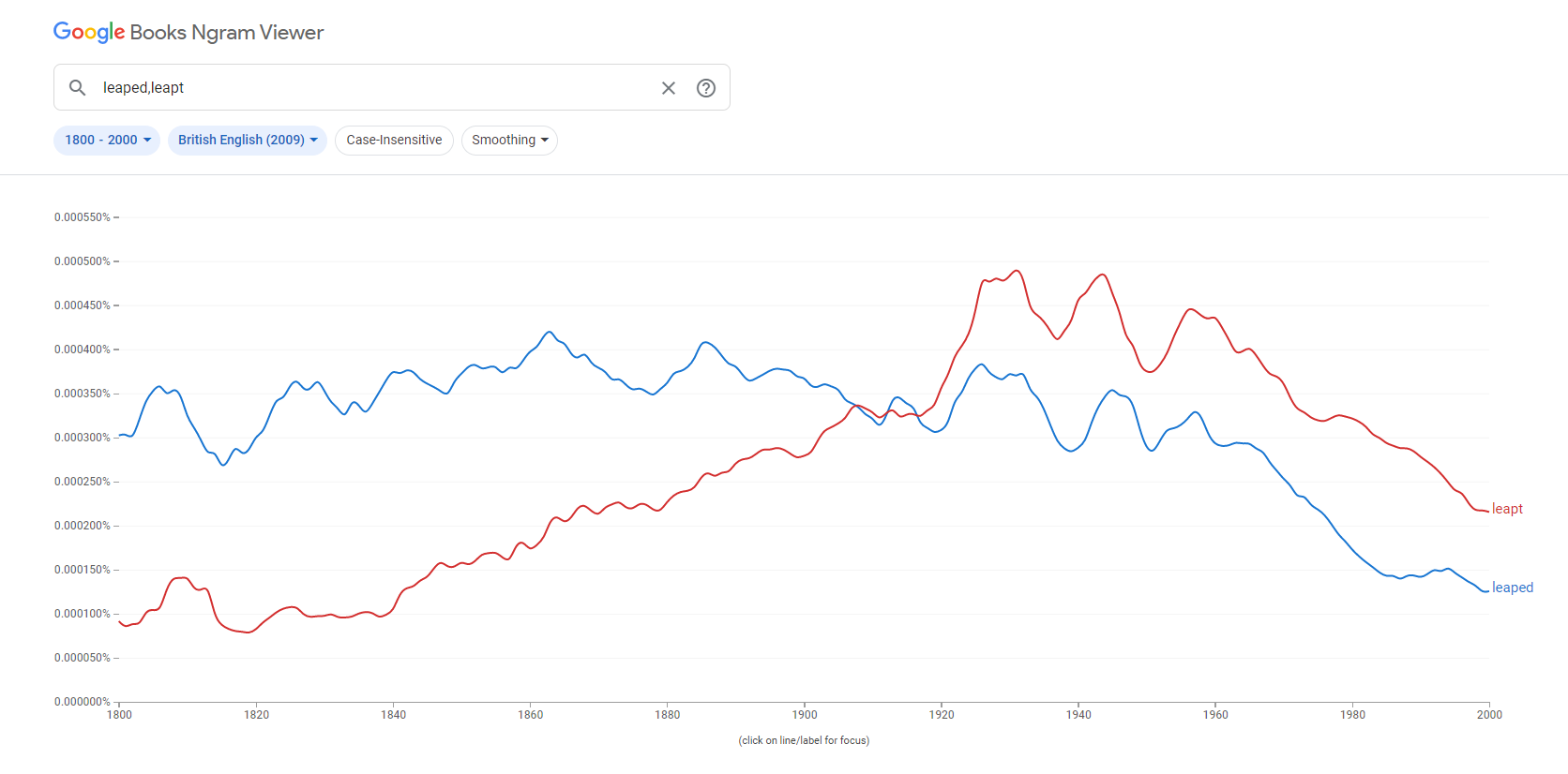 Chart showing usage of words Leapt and Leaped in British Publications